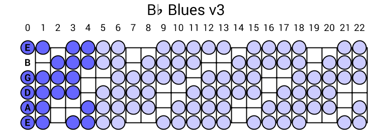 Bb Blues v3