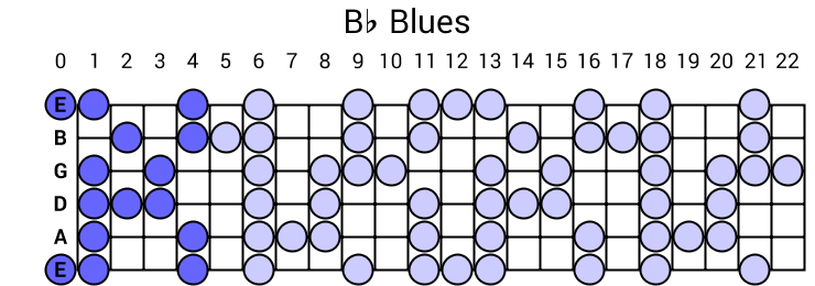 Bb Blues