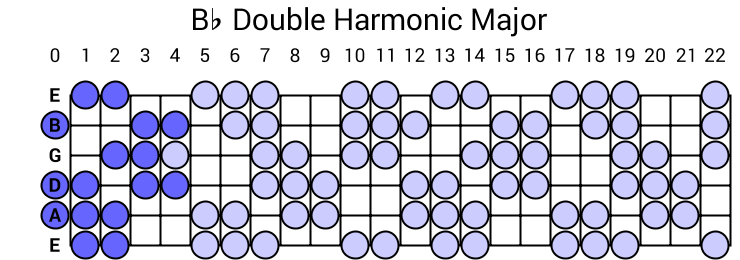 Bb Double Harmonic Major