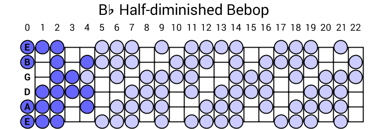 Bb Half-diminished Bebop