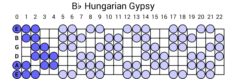 Bb Hungarian Gypsy