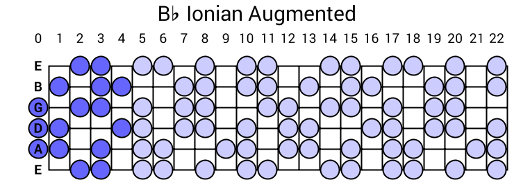 Bb Ionian Augmented