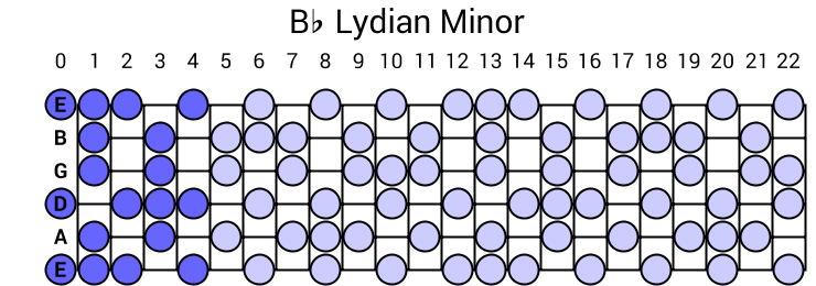 Bb Lydian Minor