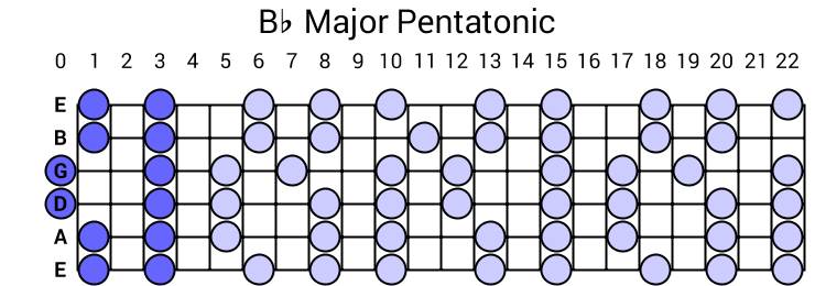Bb Major Pentatonic