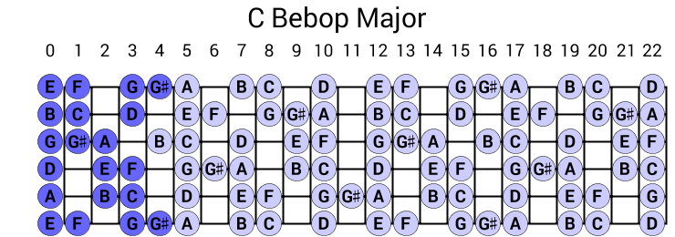 C Bebop Major