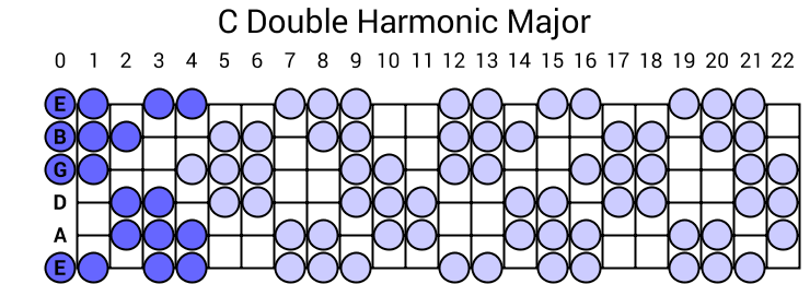 c double harmonic major scale