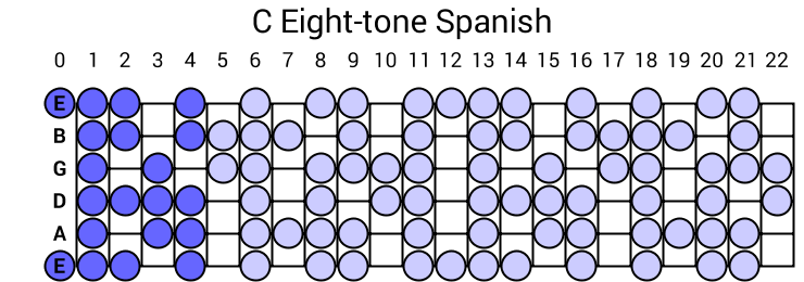 C Eight-tone Spanish