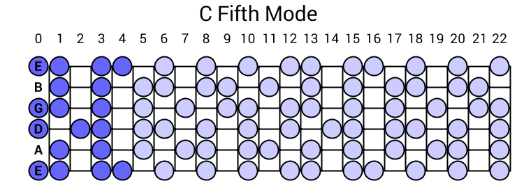 C Fifth Mode