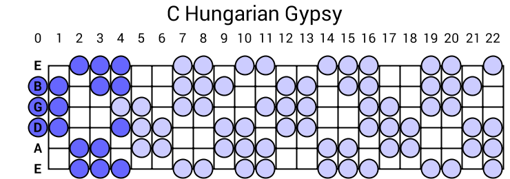 C Hungarian Gypsy Scale