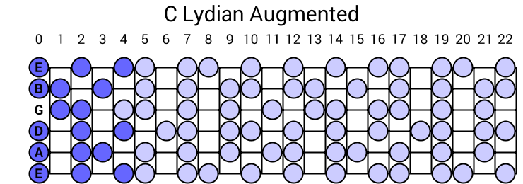C Lydian Augmented