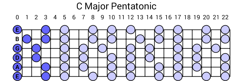C Major Pentatonic