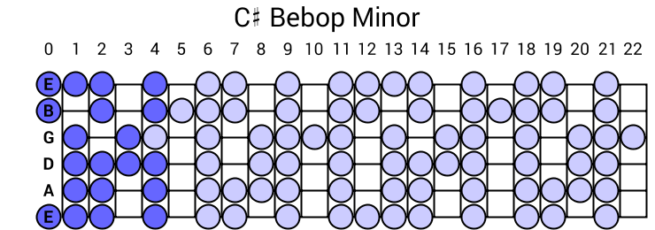 C# Bebop Minor