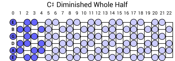 C Diminished Whole Half Scale