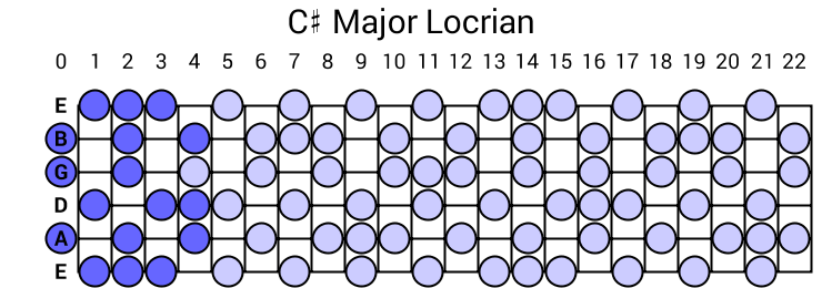 C# Major Locrian
