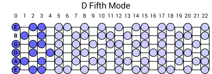 D Fifth Mode