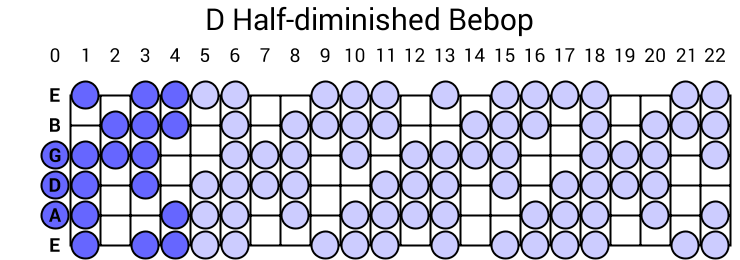 D Half-diminished Bebop