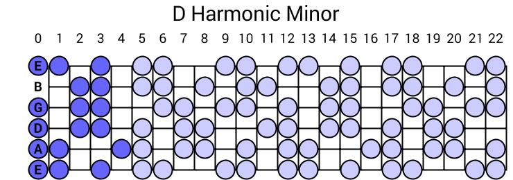 D Harmonic Minor Scale