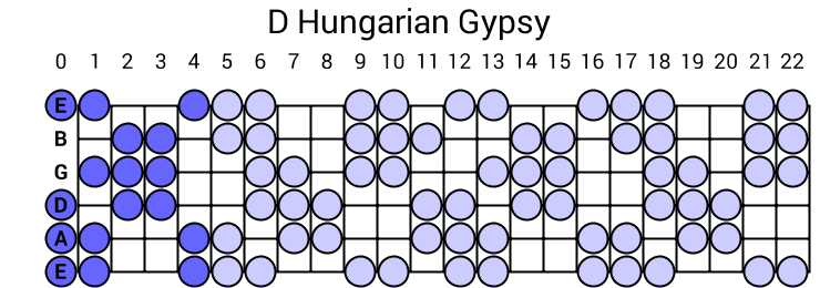 D Hungarian Gypsy