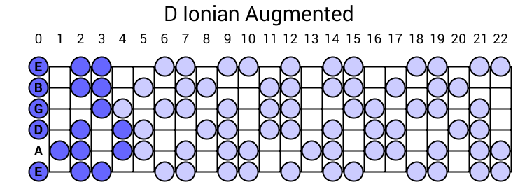 D Ionian Augmented