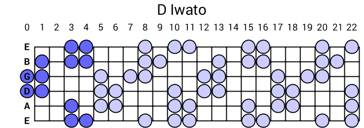 D Iwato