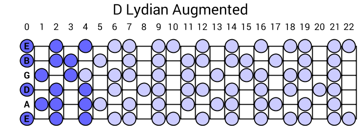 D Lydian Augmented