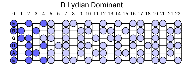 D Lydian Dominant