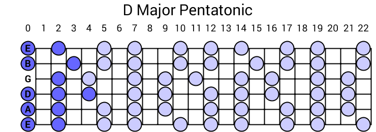 D Major Pentatonic