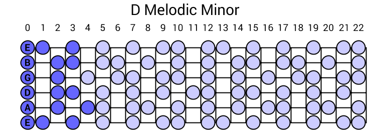 D Melodic Minor