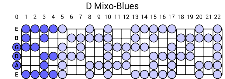 D Mixo-Blues