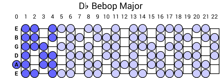 Db Bebop Major