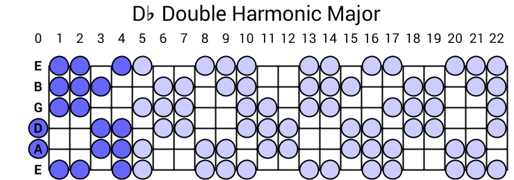 Db Double Harmonic Major