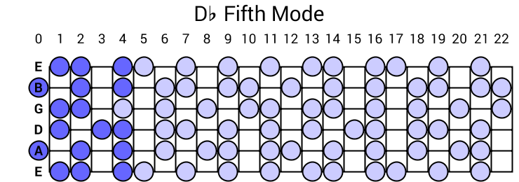Db Fifth Mode