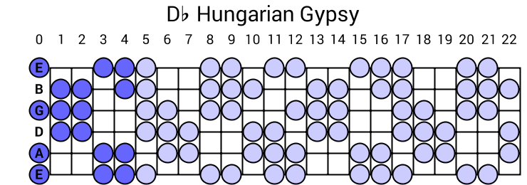 Db Hungarian Gypsy