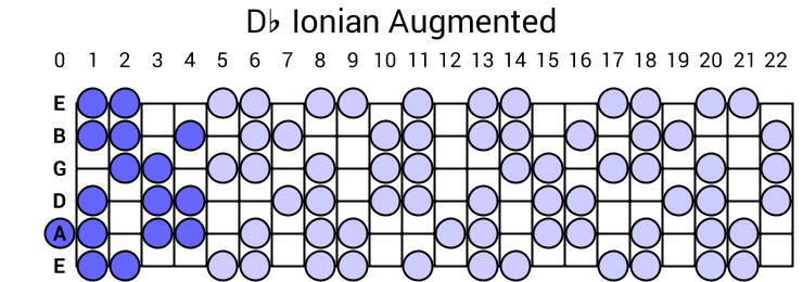 Db Ionian Augmented