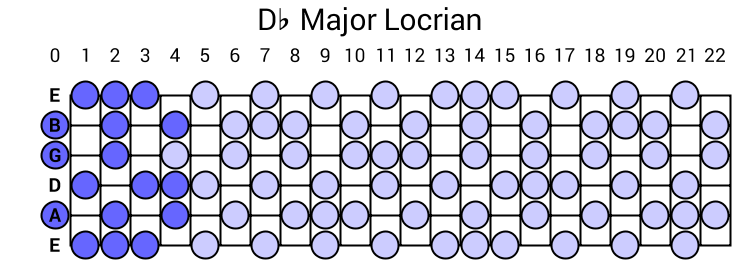 Db Major Locrian