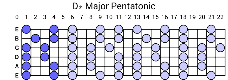 Db Major Pentatonic