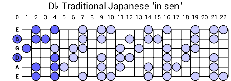 "Db Traditional Japanese ""in sen"""