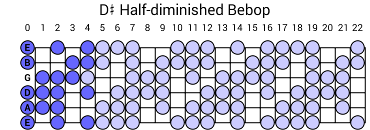 D# Half-diminished Bebop