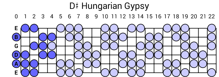 D# Hungarian Gypsy