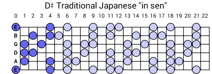 "D# Traditional Japanese ""in sen"""