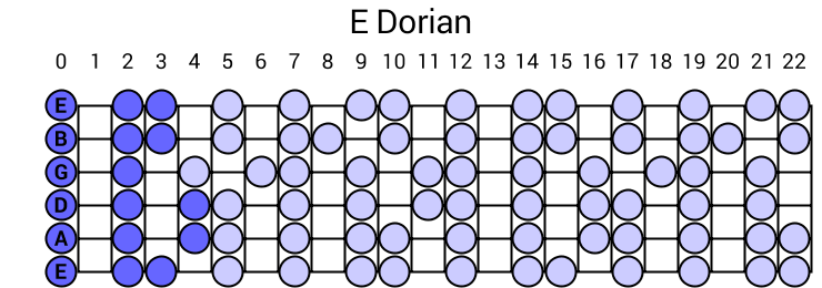 Gypsy guitar chords