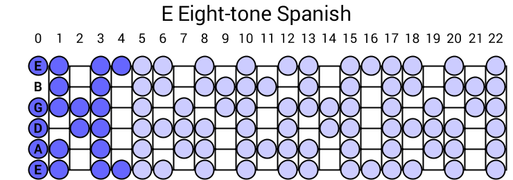 E Eight-tone Spanish