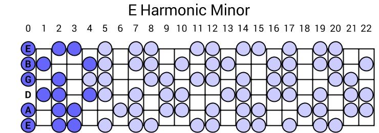 Harmonic minor scale for guitar  GOSK