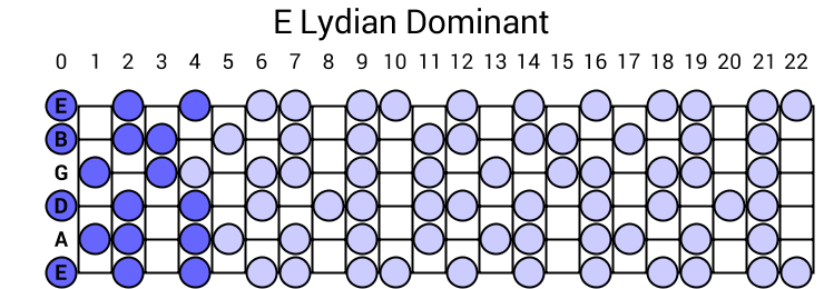E Lydian Dominant