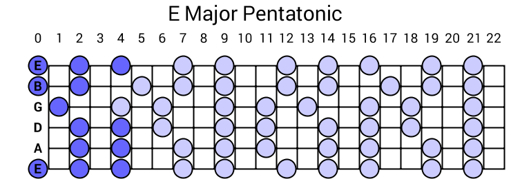 E Major Pentatonic