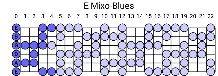 E Mixo-Blues