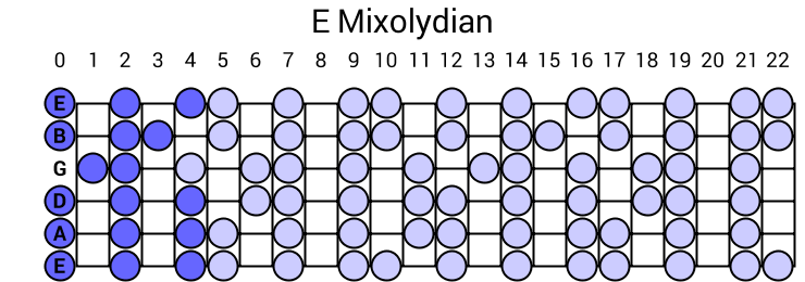 The Dorian ModeScales From the Major Scale