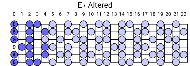 Eb Altered
