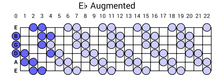 Eb Augmented