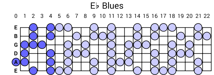 Eb Blues